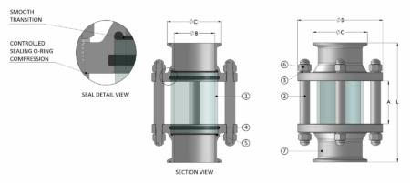 FVFI – Full View Flow Indicator
